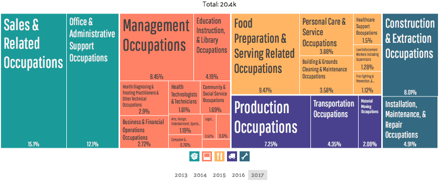 Employment by occupations in Lake Havasu City, AZ by Data USA